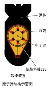 第一代核武器是什么?